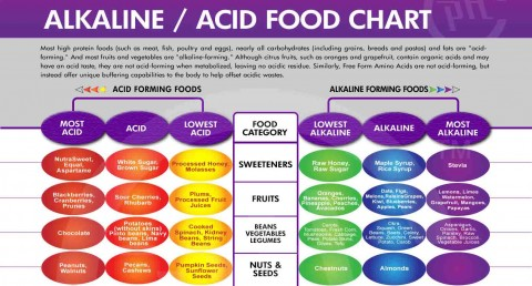 Alkaline Diet and Cancer – Cancer Cells Cannot Live In An Alkaline Environment